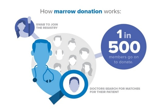 Stolen from the BeTheMatch.org page.  Click thru for the full story.